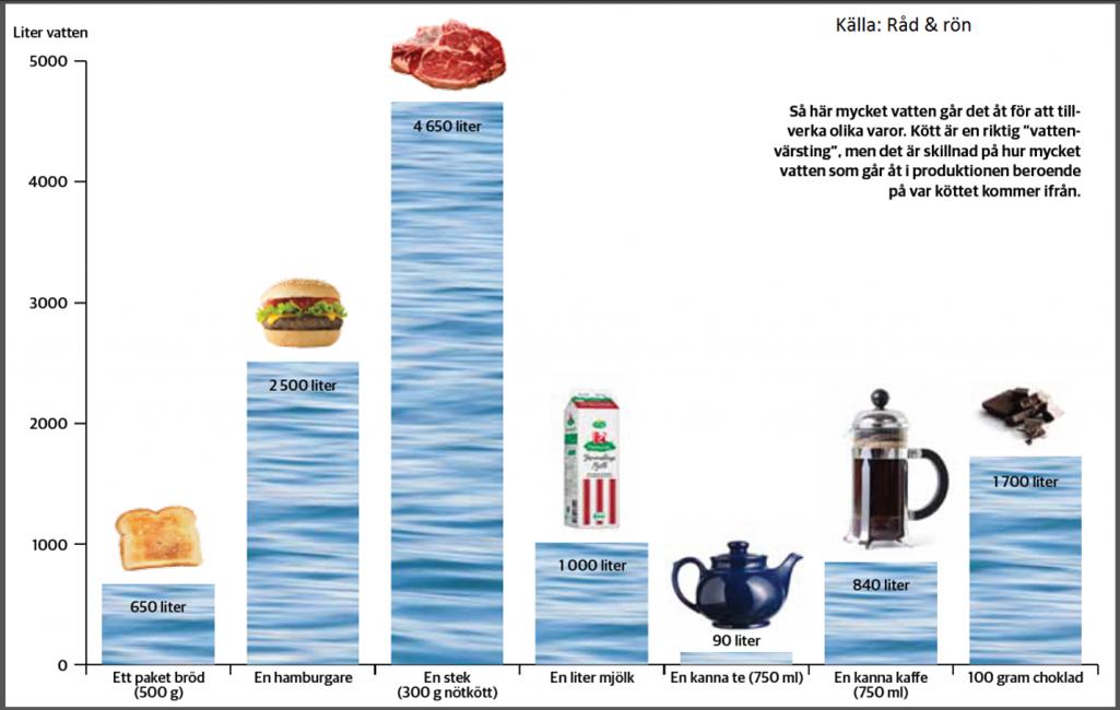 ph värde dricksvatten