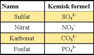 vad håller samman materian i jonbindningar