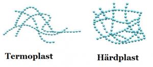 hur framställs plast