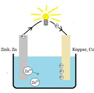 koppar och zink