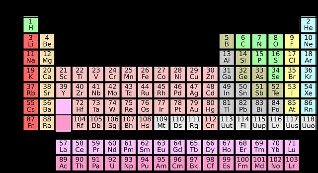 kväve periodiska systemet